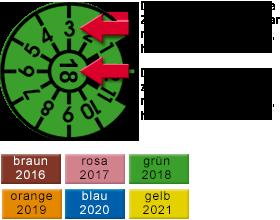 HU-Plakette Farben